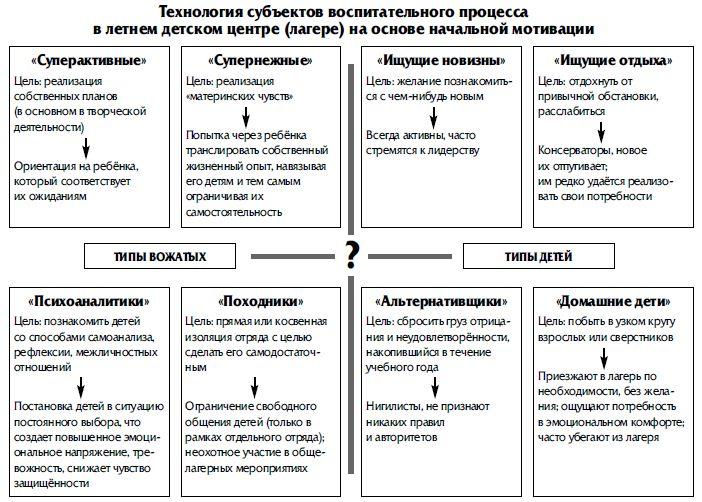 Таблица анализ контрольных работ по русскому языку в начальной школе.
